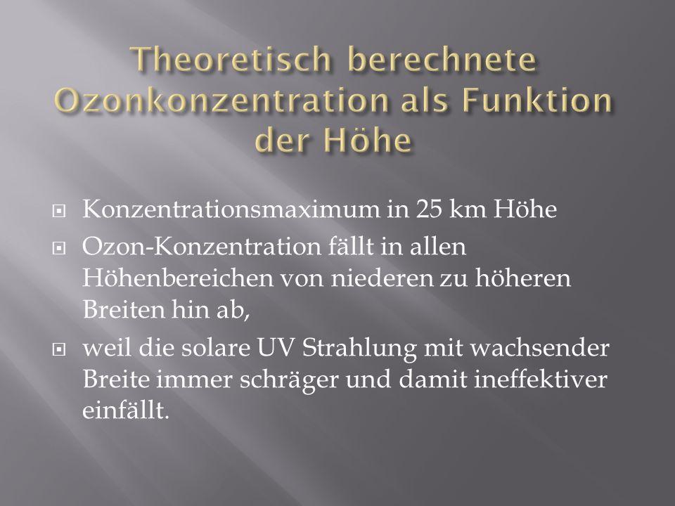 Theoretisch berechnete Ozonkonzentration als Funktion der Höhe