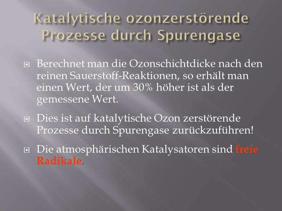 Katalytische ozonzerstörende Prozesse durch Spurengase