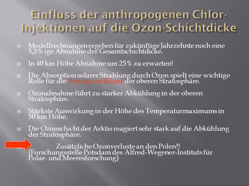 Einfluss der anthropogenen Chlor-Injektionen auf die Ozon-Schichtdicke