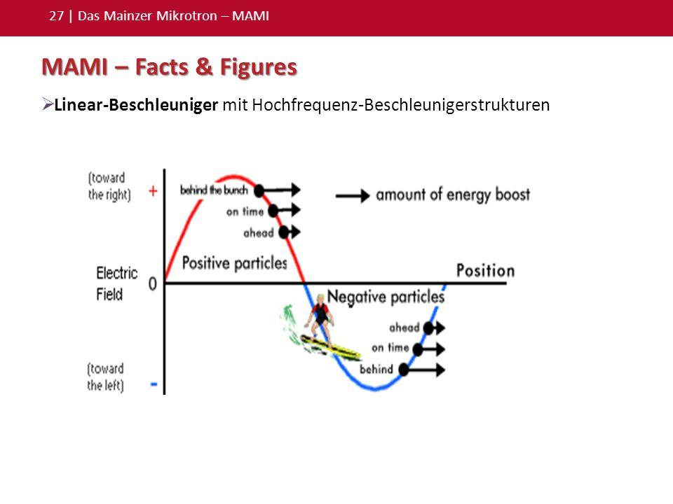 27 | Das Mainzer Mikrotron – MAMI