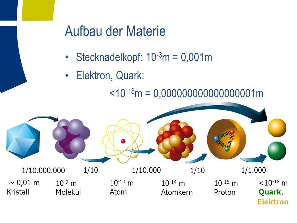 Aufbau der Materie Stecknadelkopf: 10-3m = 0,001m Elektron, Quark: