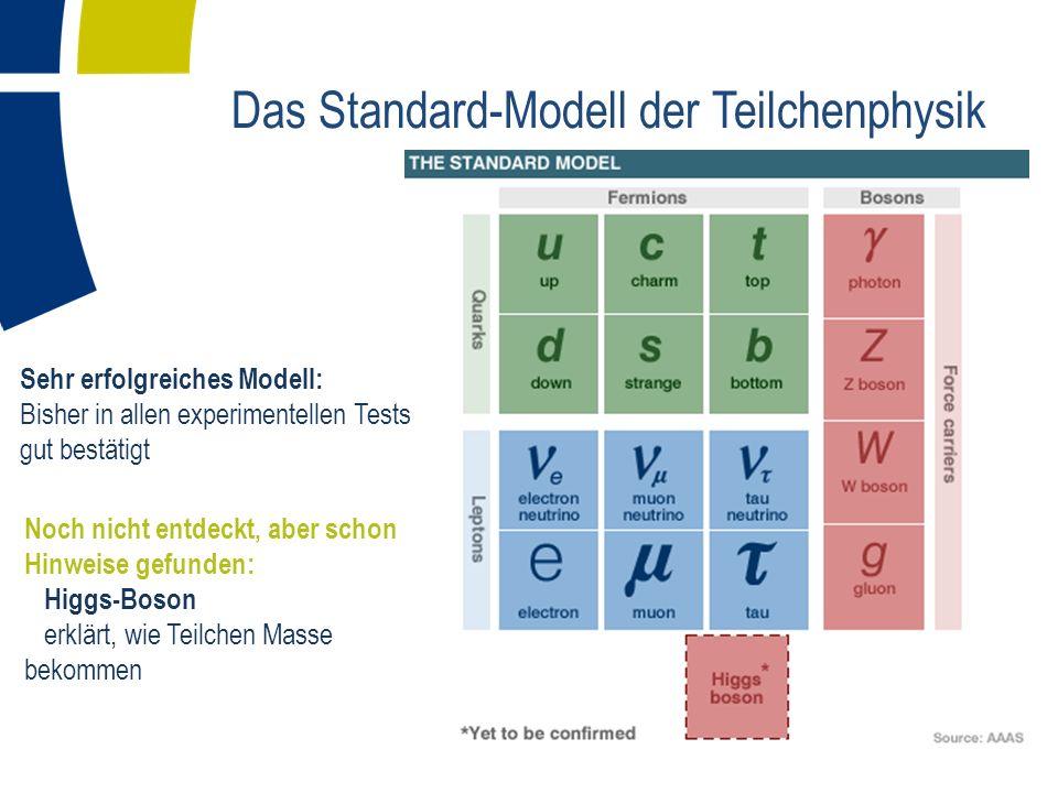 Das Standard-Modell der Teilchenphysik