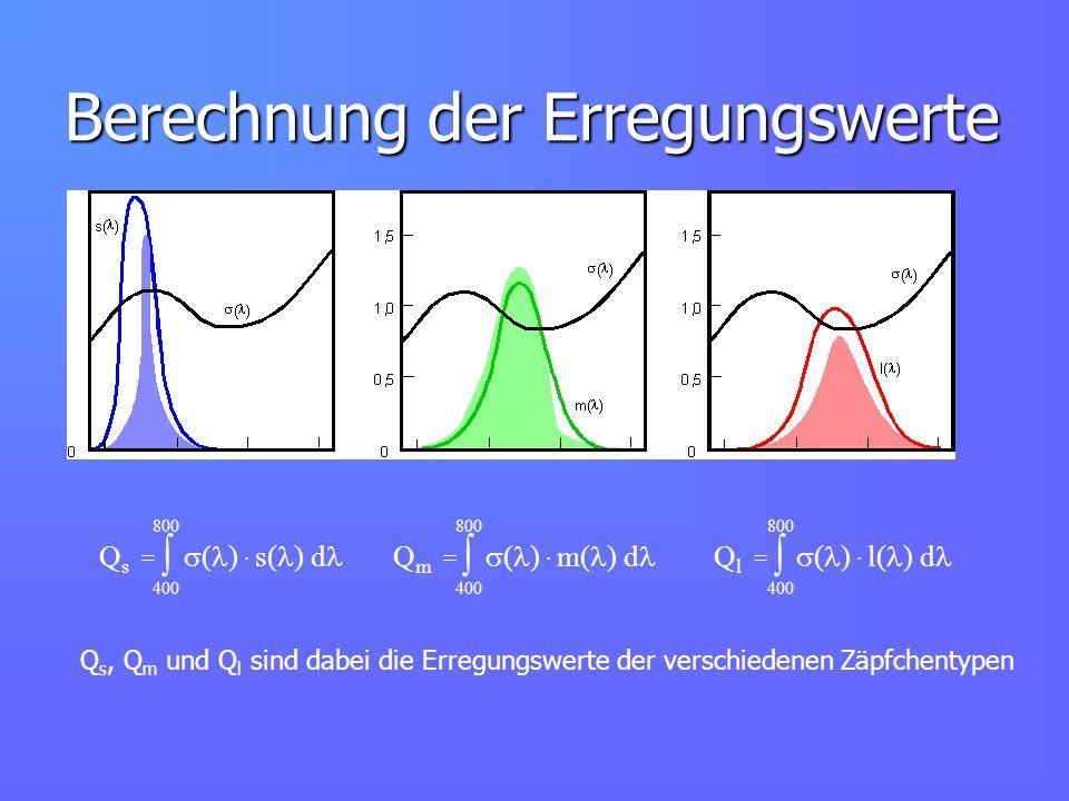 Berechnung der Erregungswerte