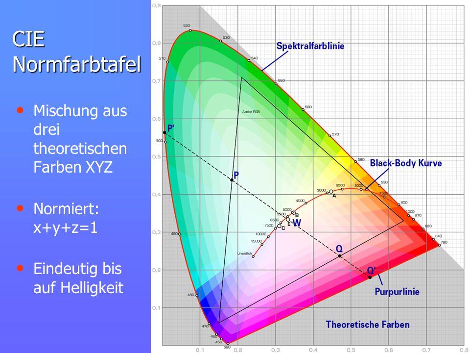 CIE Normfarbtafel Mischung aus drei theoretischen Farben XYZ