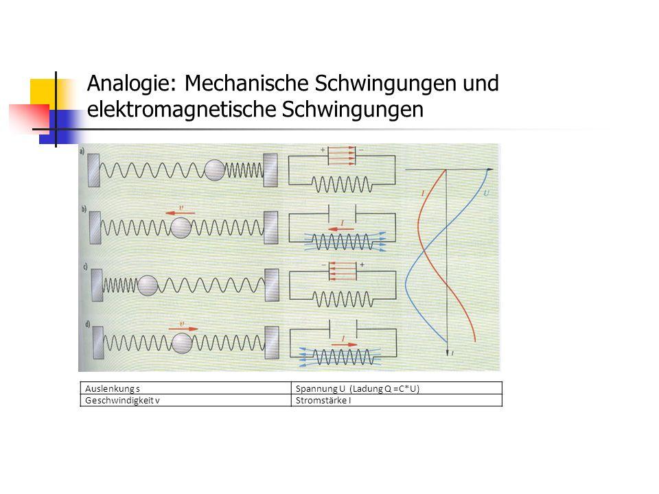 Analogie: Mechanische Schwingungen und elektromagnetische Schwingungen
