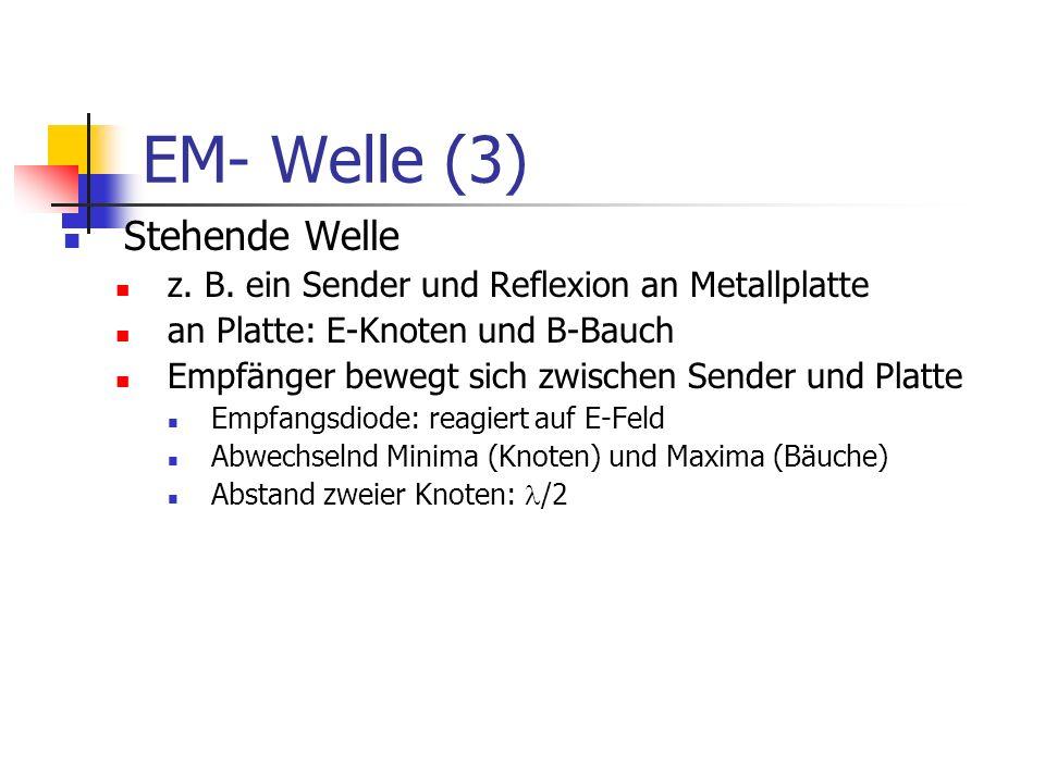 EM- Welle (3) Stehende Welle