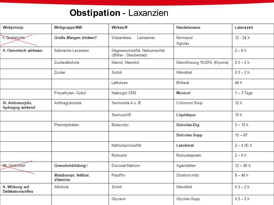 Obstipation - Laxanzien