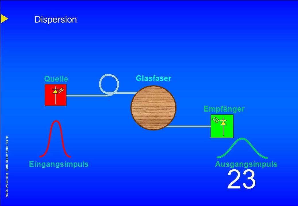 Dispersion Quelle Glasfaser Empfänger Eingangsimpuls Ausgangsimpuls