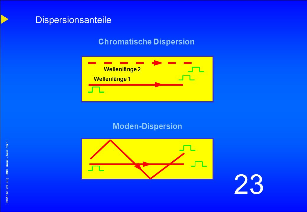 Dispersionsanteile Chromatische Dispersion Moden-Dispersion