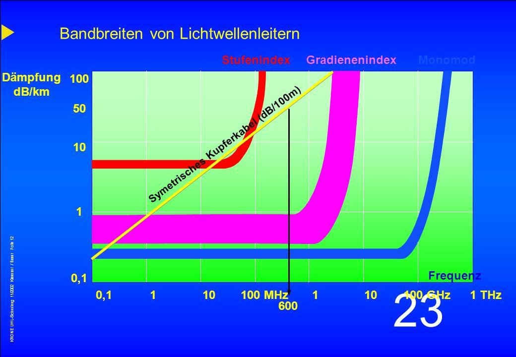 Bandbreiten von Lichtwellenleitern