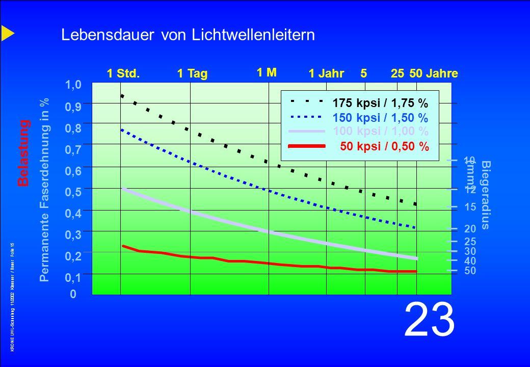 Lebensdauer von Lichtwellenleitern