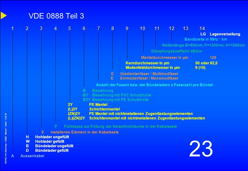 VDE 0888 Teil 3 1 2 3 4 5 6 7 8 9 10 11 12 13 14 LG Lagenverseilung