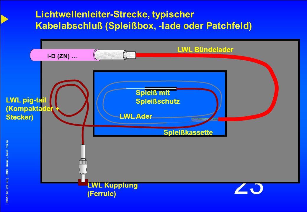 Lichtwellenleiter-Strecke, typischer Kabelabschluß (Spleißbox, -lade oder Patchfeld)