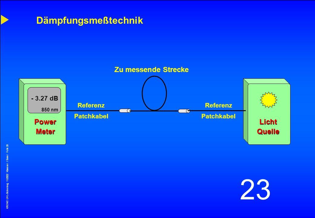 Dämpfungsmeßtechnik Zu messende Strecke Power Meter Licht Quelle