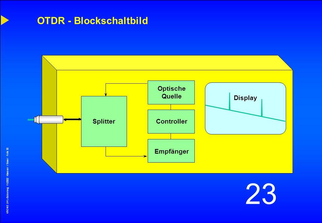 OTDR - Blockschaltbild