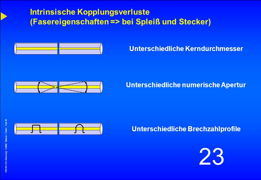 Intrinsische Kopplungsverluste (Fasereigenschaften => bei Spleiß und Stecker)