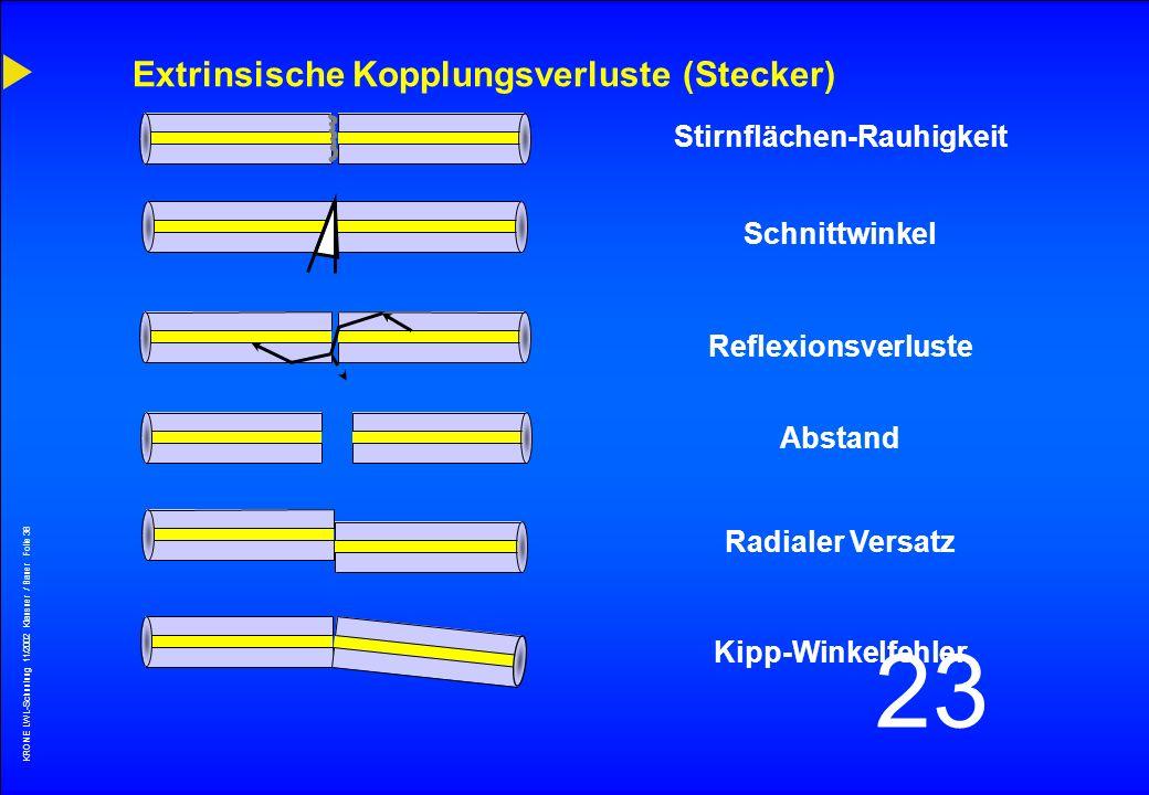 Extrinsische Kopplungsverluste (Stecker)