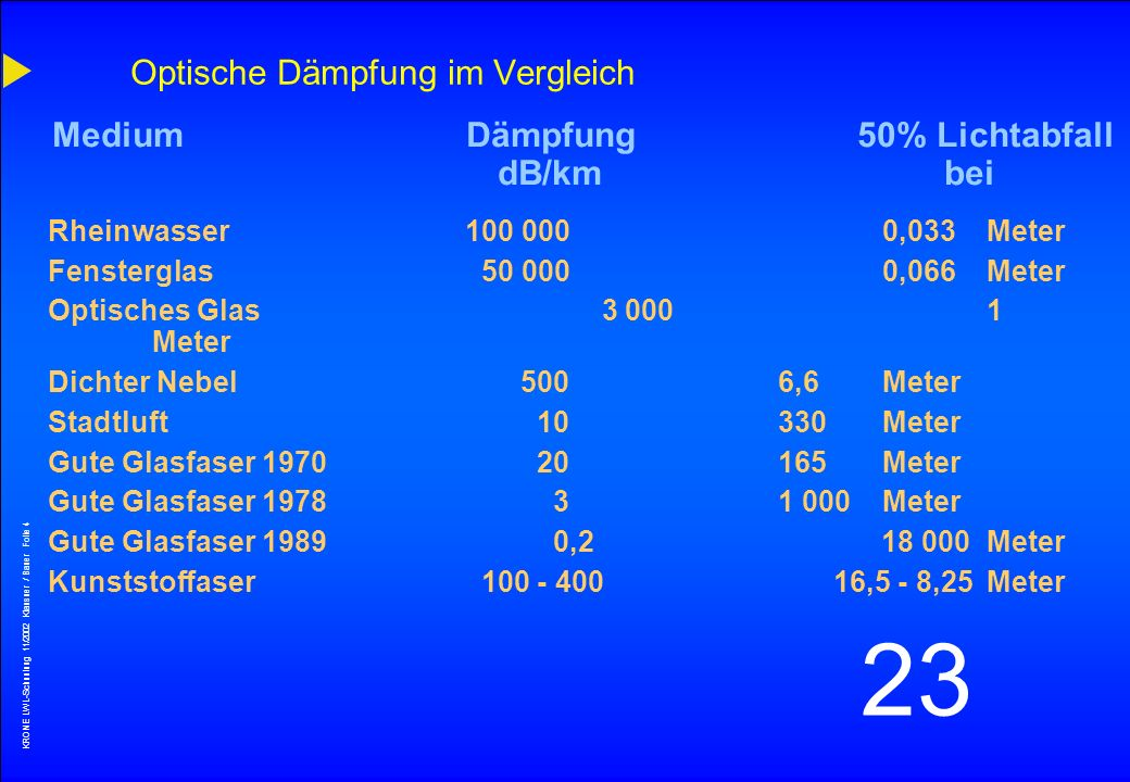 Optische Dämpfung im Vergleich