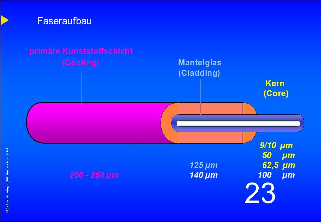 Faseraufbau primäre Kunststoffschicht (Coating) Mantelglas (Cladding)