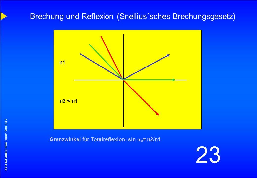 Brechung und Reflexion (Snellius´sches Brechungsgesetz)