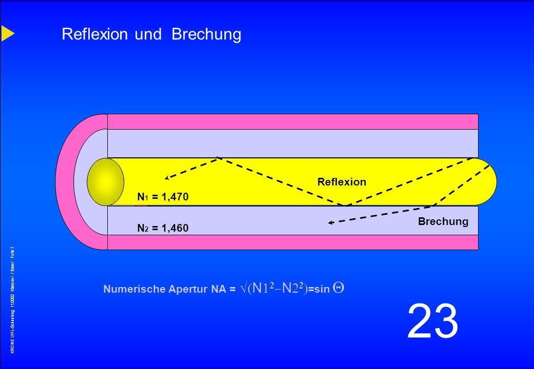 Reflexion und Brechung