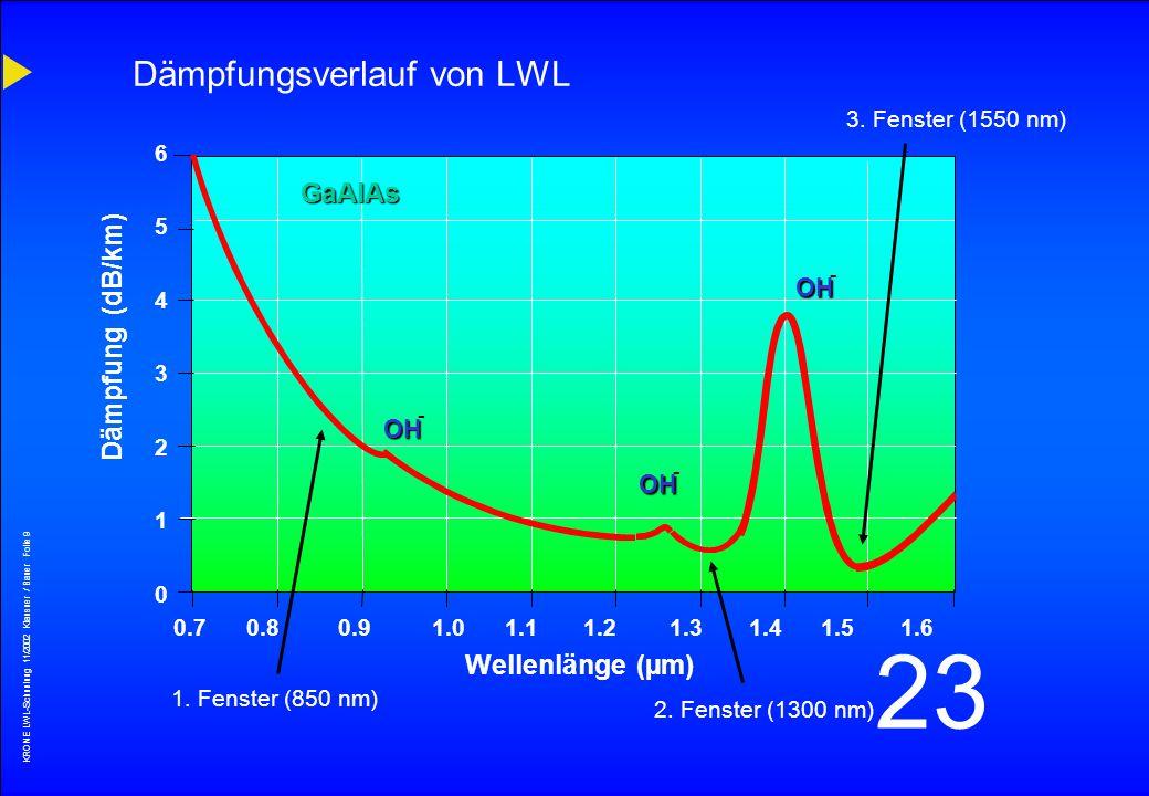 Dämpfungsverlauf von LWL