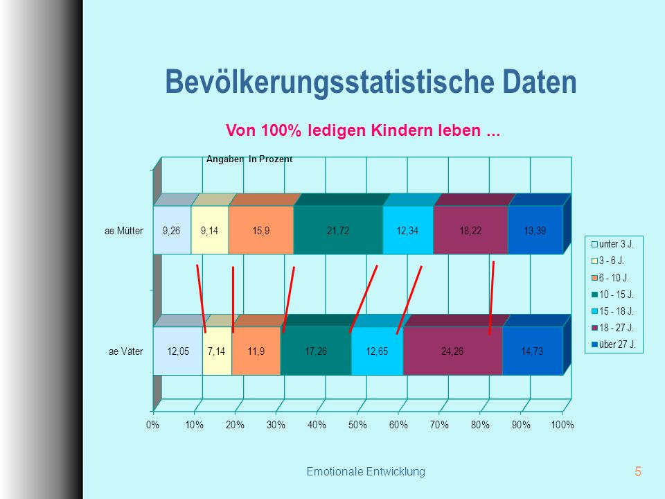 Bevölkerungsstatistische Daten