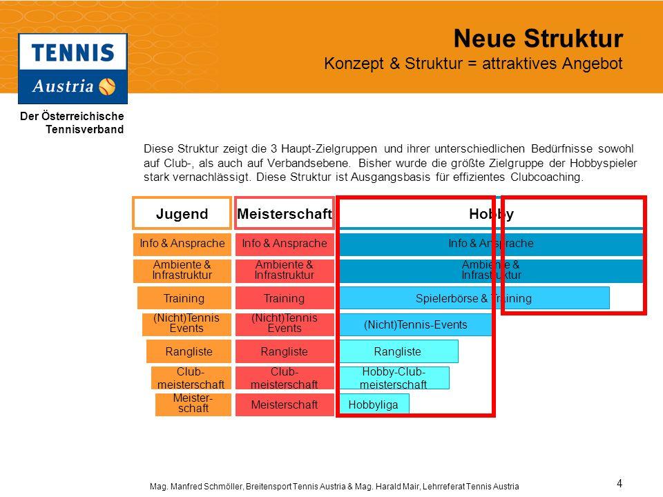 Neue Struktur Konzept & Struktur = attraktives Angebot