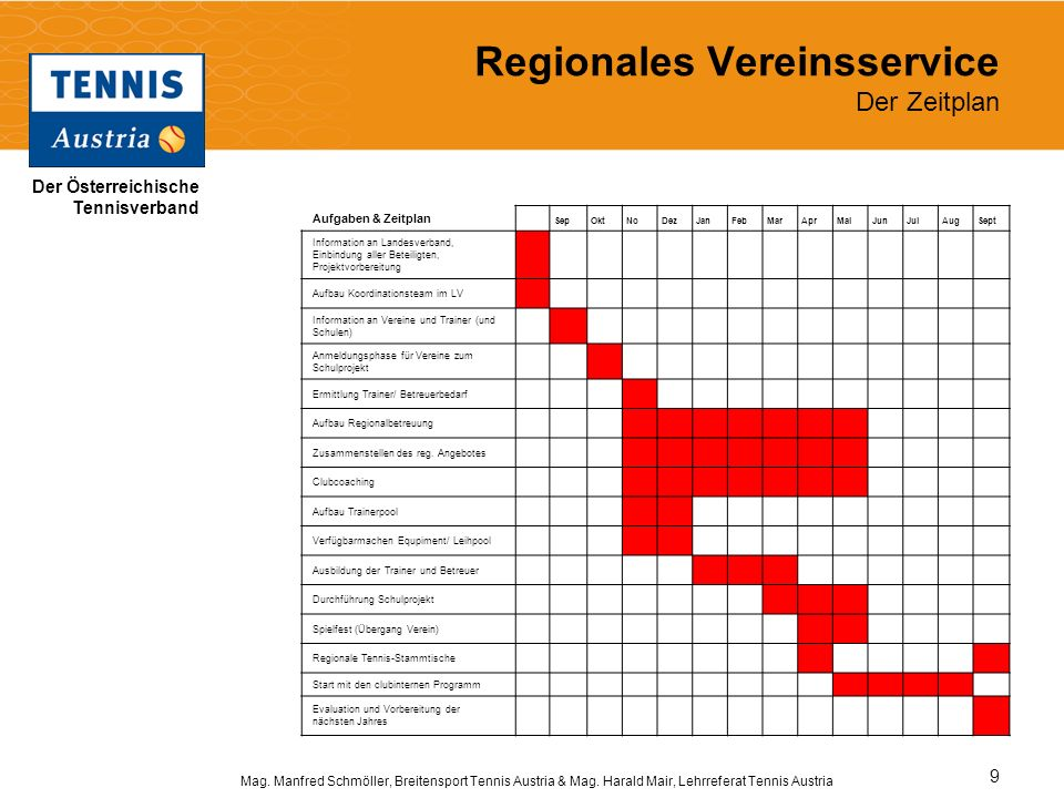 Regionales Vereinsservice Der Zeitplan