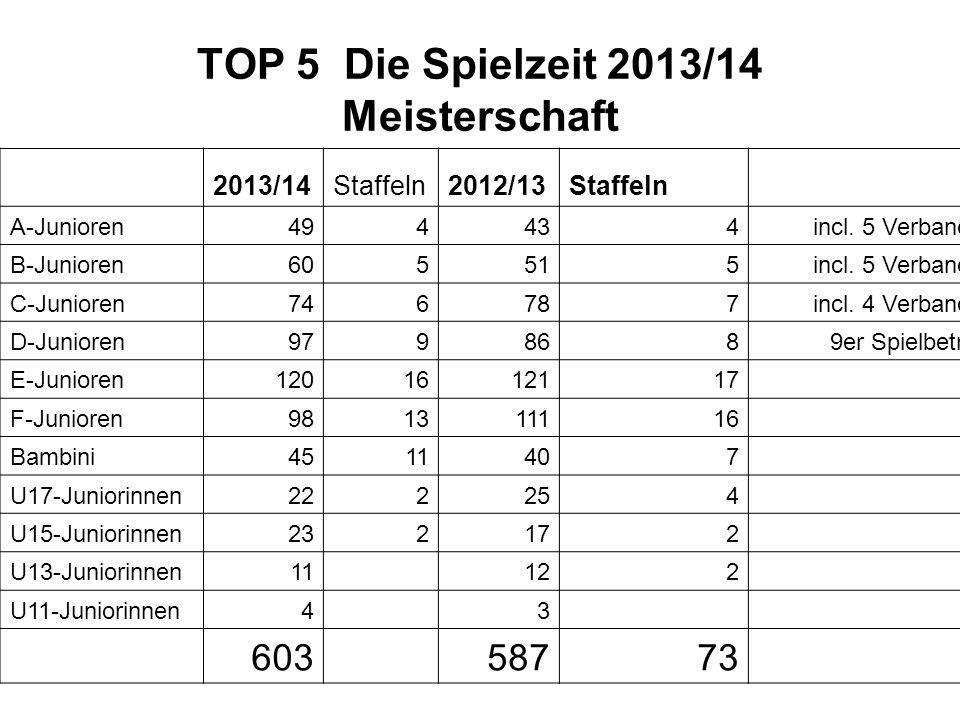 TOP 5 Die Spielzeit 2013/14 Meisterschaft