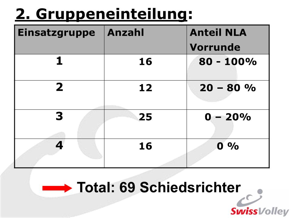 Total: 69 Schiedsrichter