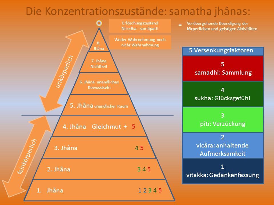 Die Konzentrationszustände: samatha jhânas: