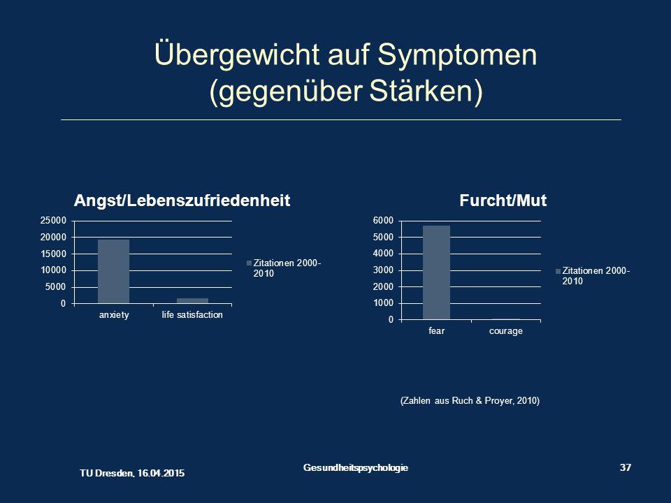 Übergewicht auf Symptomen (gegenüber Stärken)