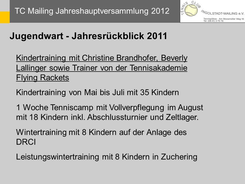 Jugendwart - Jahresrückblick 2011