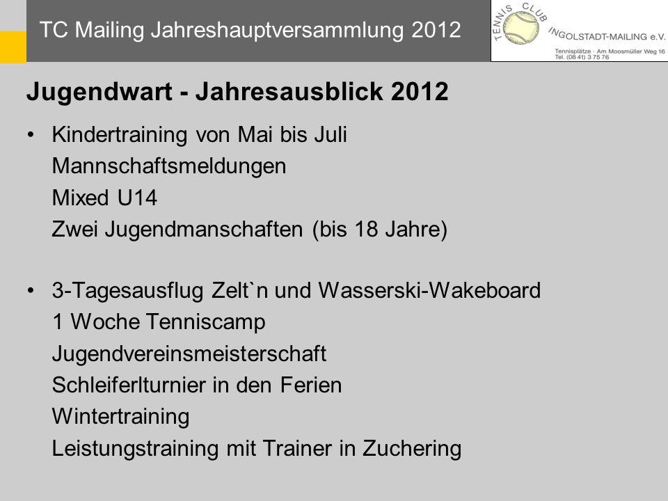 Jugendwart - Jahresausblick 2012