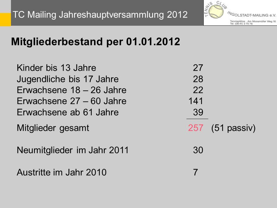 Mitgliederbestand per 01.01.2012