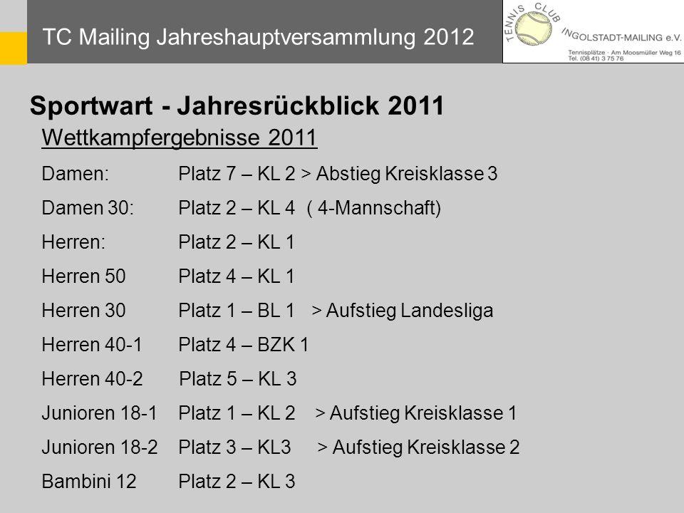 Sportwart - Jahresrückblick 2011