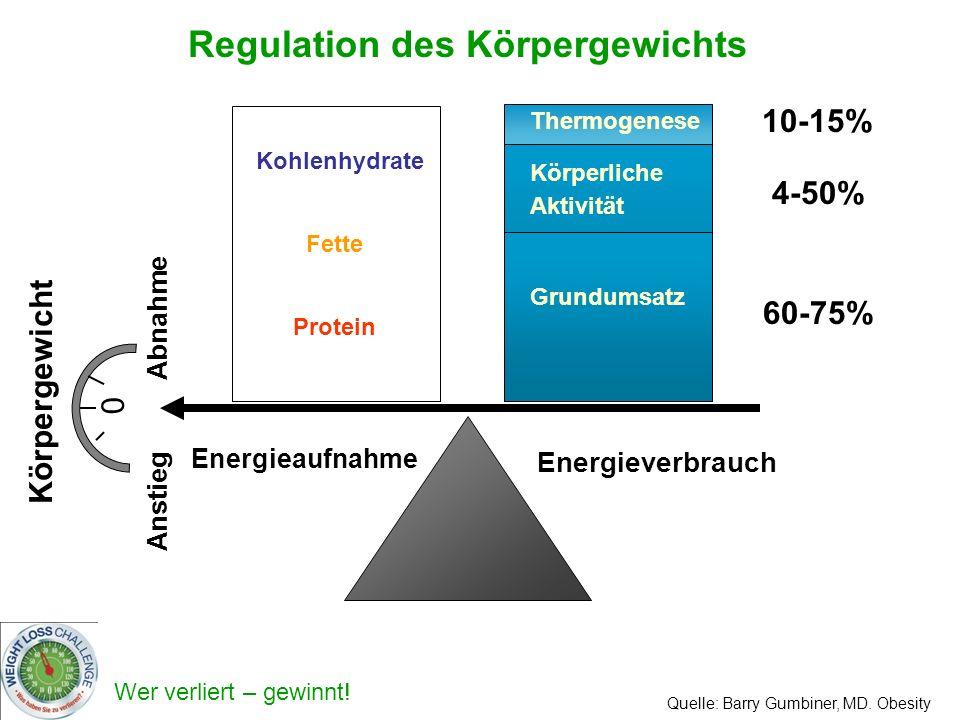 Regulation des Körpergewichts