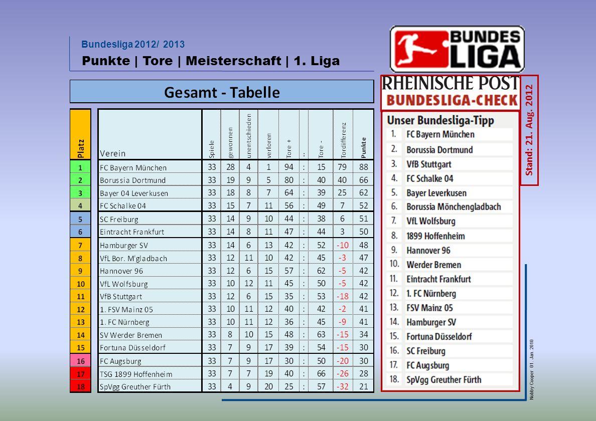 Punkte | Tore | Meisterschaft | 1. Liga
