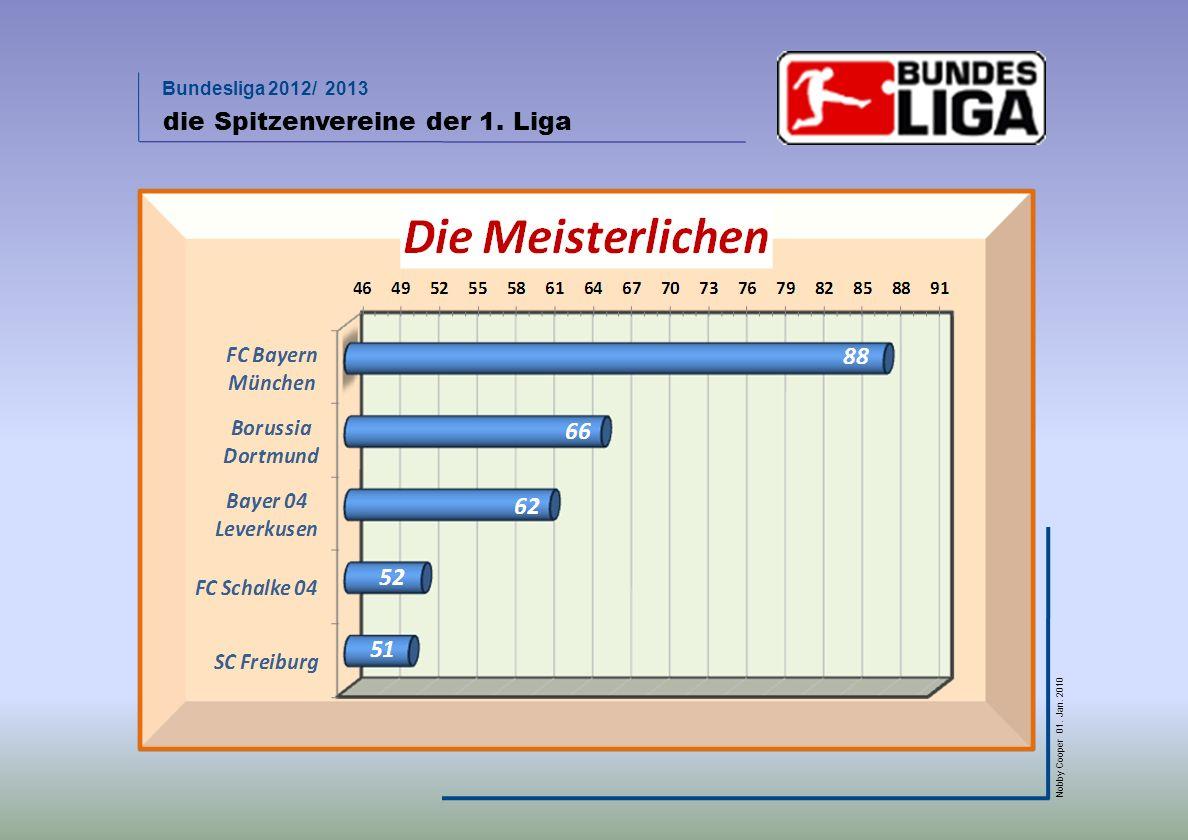 die Spitzenvereine der 1. Liga