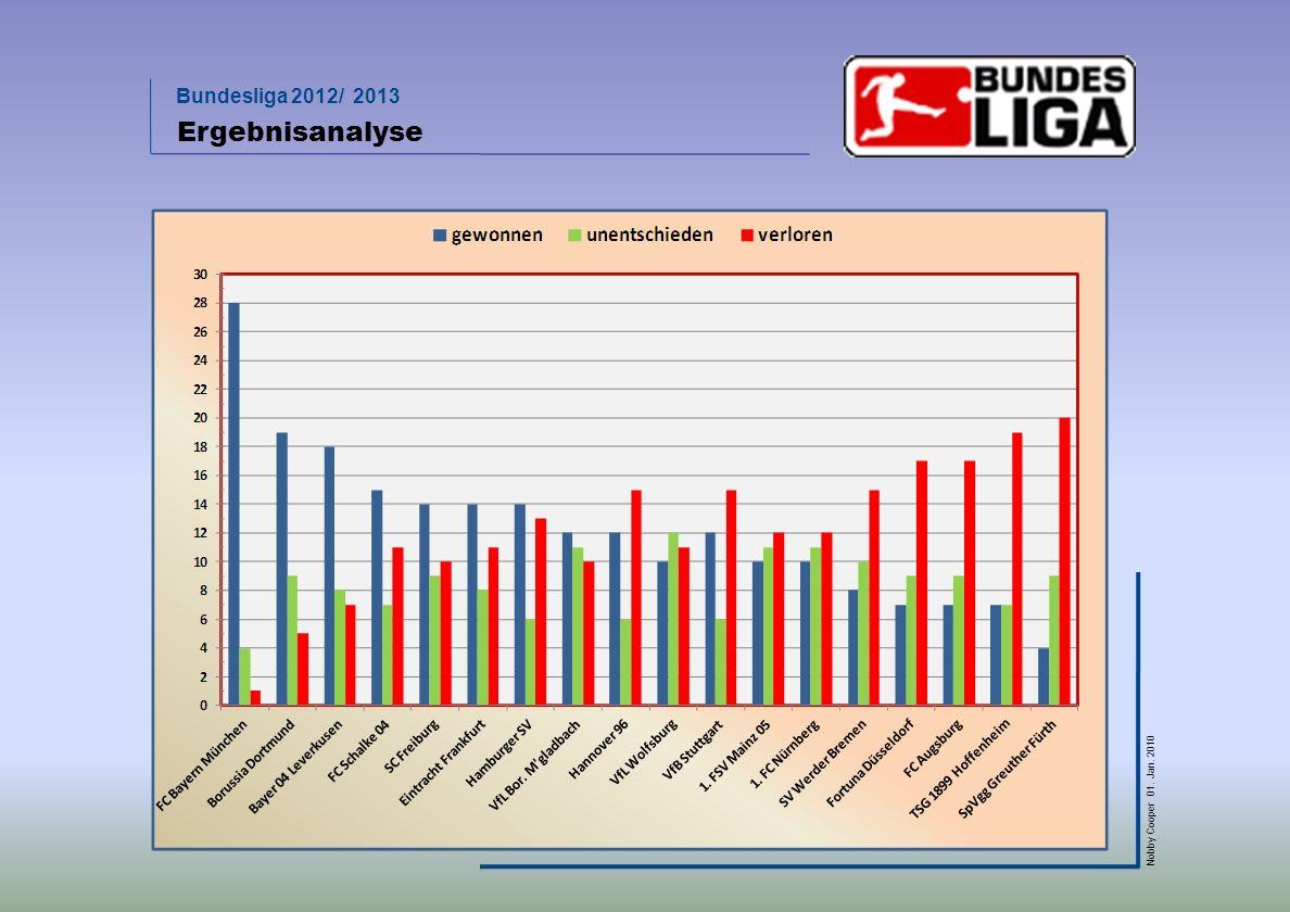 Ergebnisanalyse
