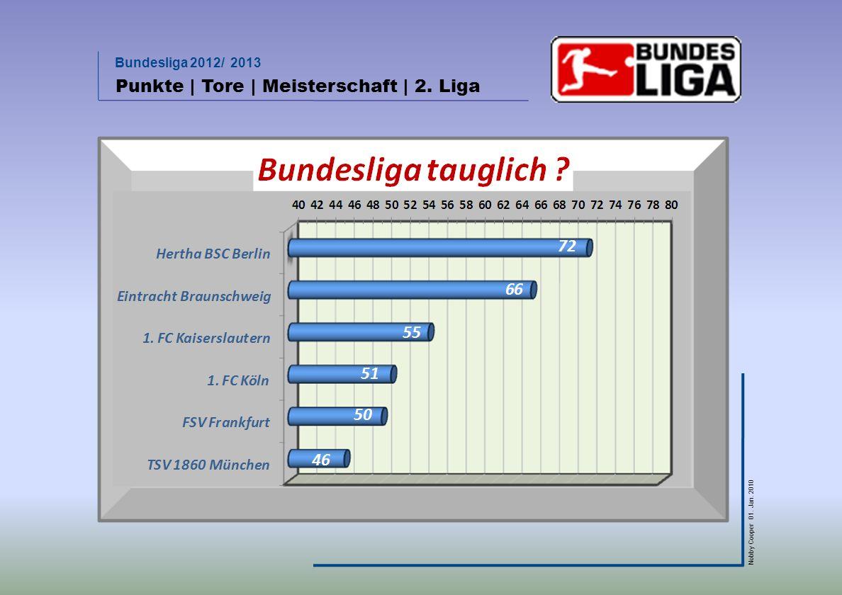 Punkte | Tore | Meisterschaft | 2. Liga