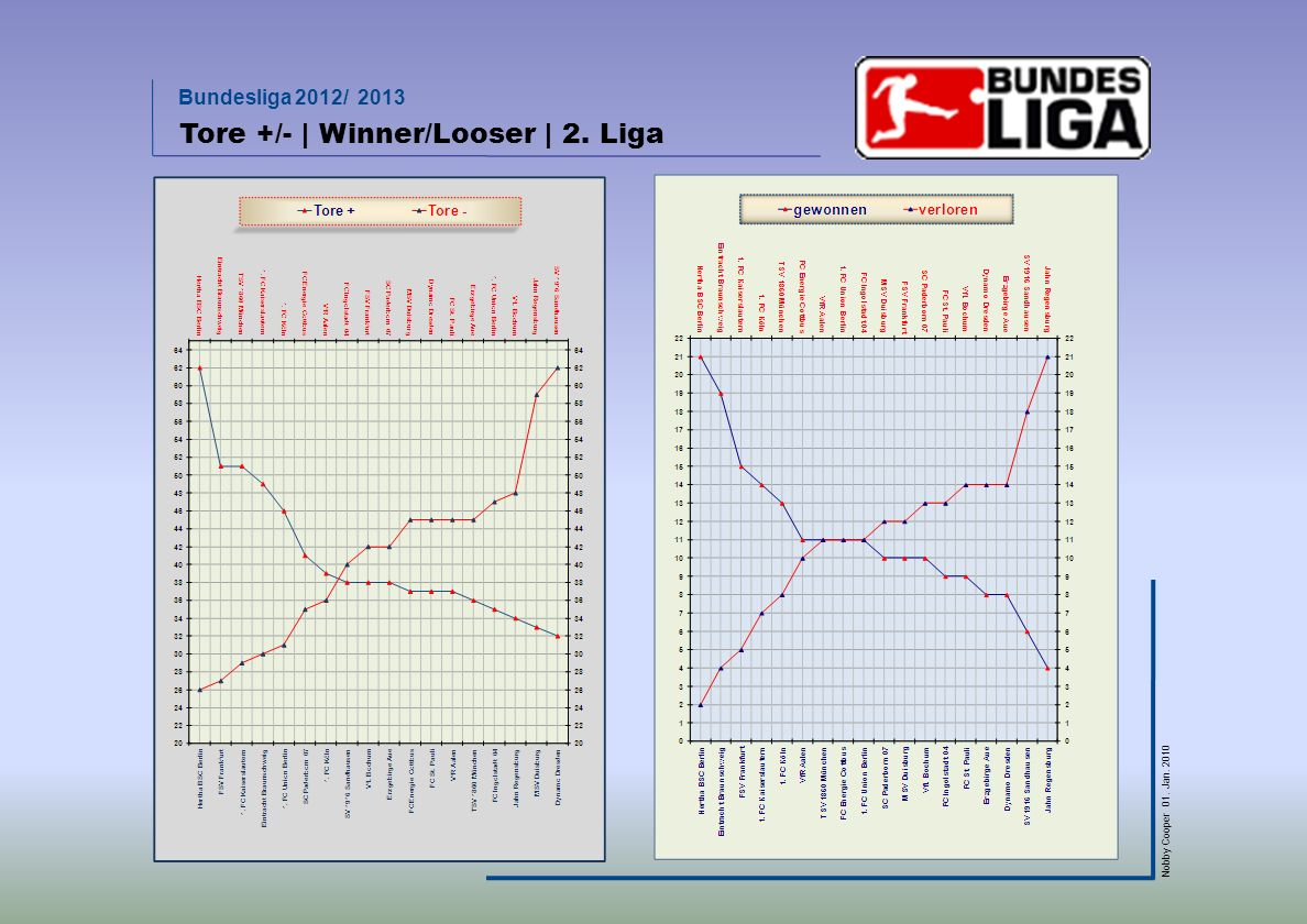 Tore +/- | Winner/Looser | 2. Liga
