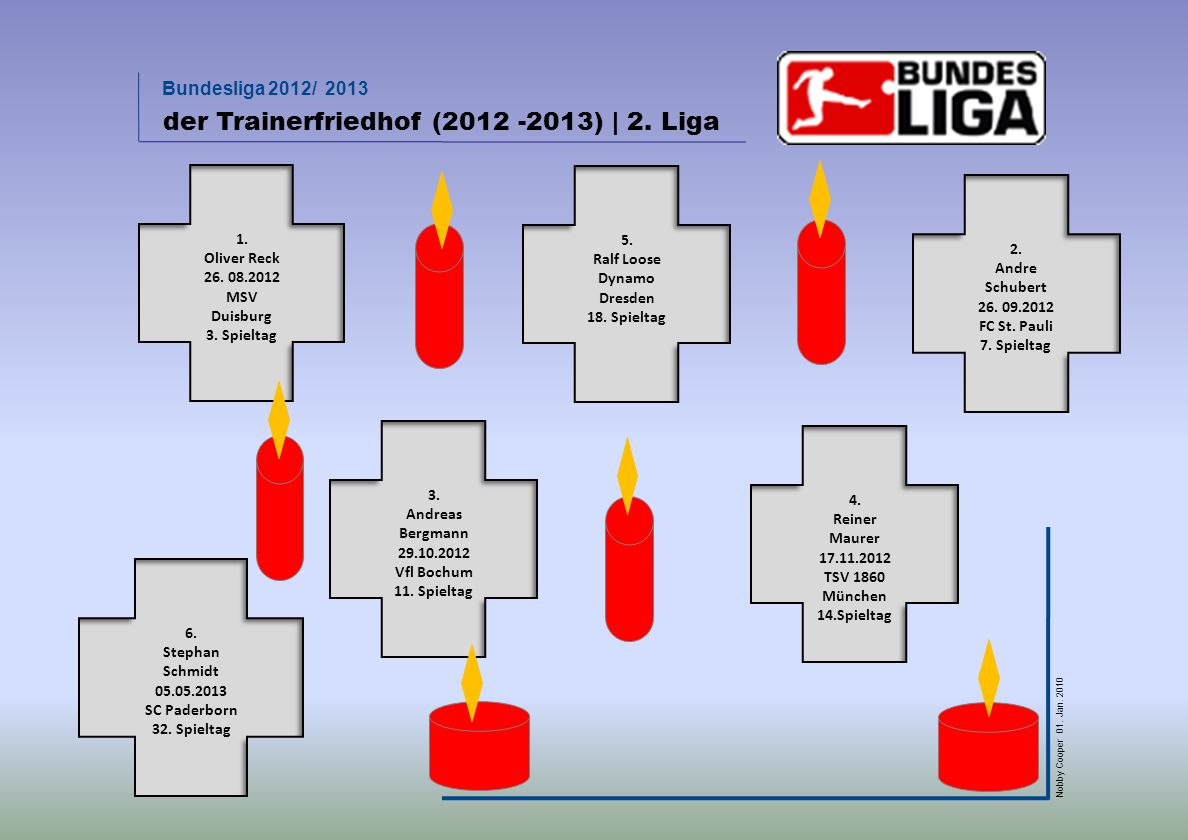 der Trainerfriedhof (2012 -2013) | 2. Liga