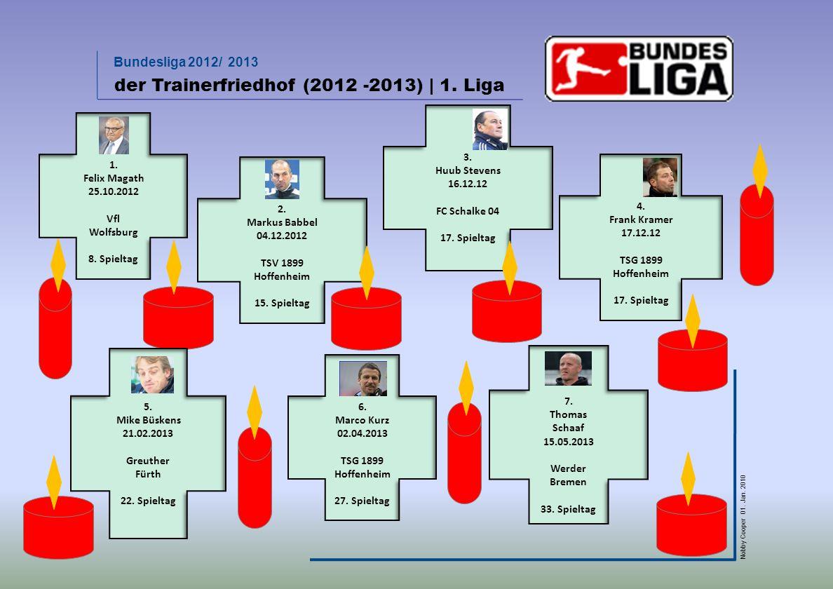 der Trainerfriedhof (2012 -2013) | 1. Liga