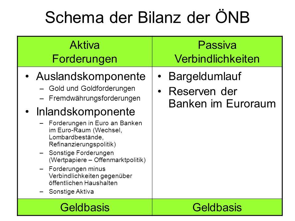Schema der Bilanz der ÖNB