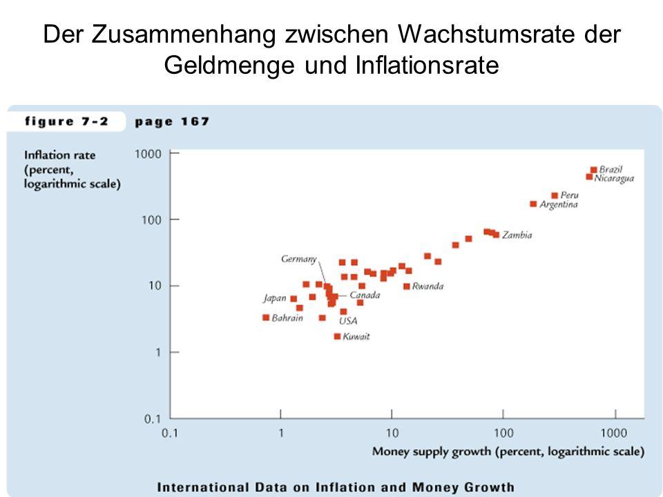 Der Zusammenhang zwischen Wachstumsrate der Geldmenge und Inflationsrate