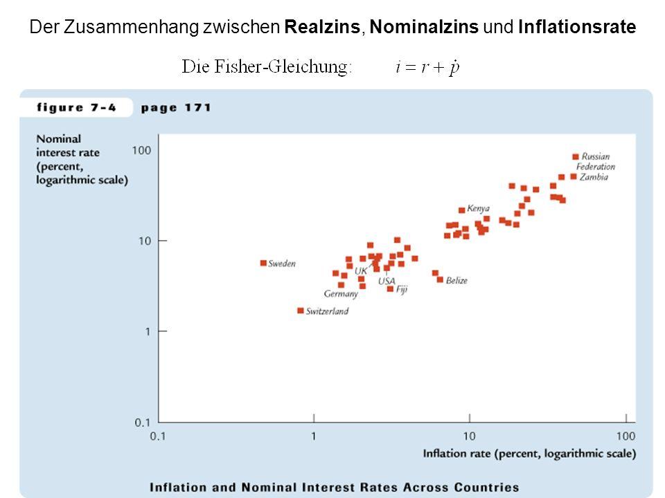 Der Zusammenhang zwischen Realzins, Nominalzins und Inflationsrate