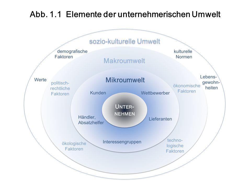 Abb. 1.1 Elemente der unternehmerischen Umwelt