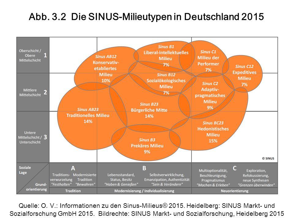 Abb. 3.2 Die SINUS-Milieutypen in Deutschland 2015